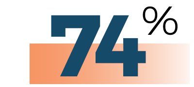 Christ-Journey-Church-74 improved work quality GLS21 Stats